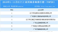 产业地产情报:2018年1-11月江门工业用地拿地排行榜(TOP20)