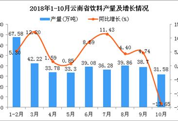 2018年1-10月云南省饮料产量及增长情况分析