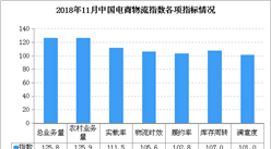 2018年11月中国电商物流运行指数112.5点 :比上月回落1.3个点