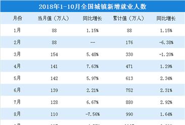 2018年1-10月全国就业情况分析: 城镇新增就业人数达1200万人(附图表)