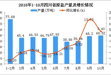 2018年1-10月四川省原盐产量为438.55万吨 同比下降10.91%