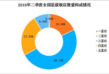 2018年第二季度全国星级饭店公报(附图表)