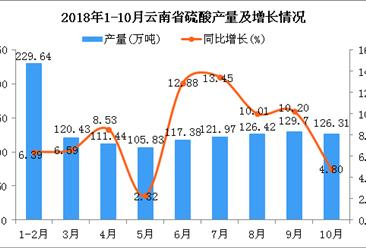 2018年1-10月云南省硫酸产量同比增长8.14%(图)