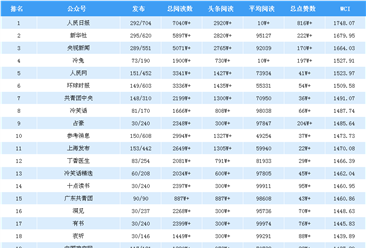 2018年11月全国微信公众号100强排行榜出炉(附完整榜单)