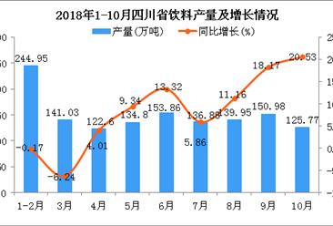 2018年1-10月四川省饮料产量为1350.82万吨 同比增长7.21%