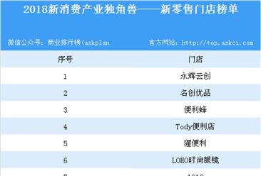 2018新消費產業獨角獸新零售門店榜單出爐:永輝云創等門店上榜(附名單)
