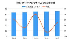 2017年中国零售药店数量45.4万家 连锁药店占据半壁江山(图)