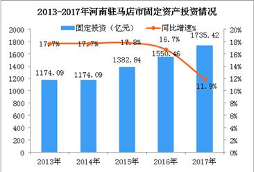 2018年河南驻马店市产业结构情况及产业转移分析:这七类产业优先发展!(图)