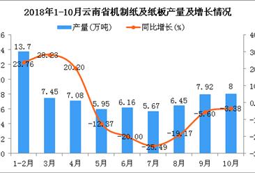 2018年1-10月云南省机制纸及纸板产量及增长情况分析