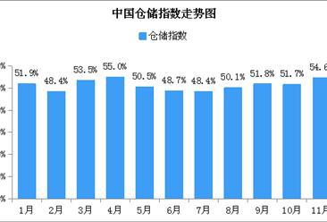 2018年11月中国仓储指数54.6%:业务量加速增长