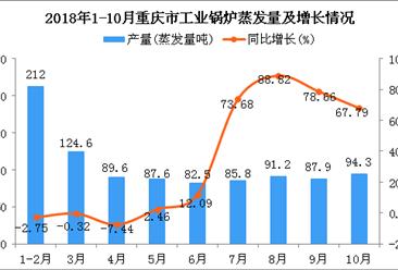 2018年1-10月重庆市工业锅炉蒸发量同比增长19.14%