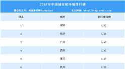 2018年中国城市软环境排行榜:深圳第一 指数远超长沙(附排名)