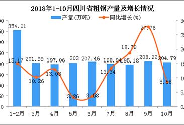 2018年1-10月四川省粗钢产量为1970.35万吨 同比增长12.41%