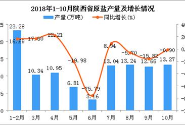 2018年1-10月陕西省原盐产量及增长情况分析
