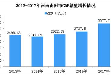 2018年河南南阳市产业结构情况及产业转移分析:化妆品、啤酒等产业优先发展!(图)