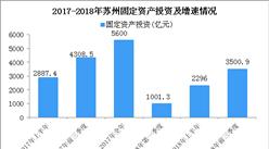 2018年苏州产业结构情况及产业转移分析:哪些产业将被淘汰?(图)