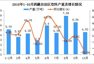 2018年1-10月西藏自治区饮料产量同比下降5.1%
