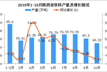 2018年1-10月陕西省饮料产量为599.63万吨 同比下降0.07%