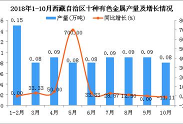 2018年1-10月西藏自治区十种有色金属产量同比增长23.88%