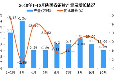 2018年1-10月陕西省铜材产量及增长情况分析