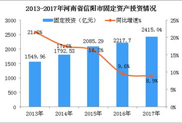 2018年河南信陽市產業結構情況及產業轉移分析(圖)