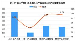 前三季度广元市工业增长加快 2018年广元产业结构情况及产业转移分析(附产业转移目录)