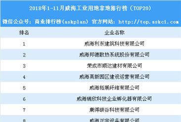 产业地产情报:2018年1-11月威海工业用地拿地排行榜(TOP20)