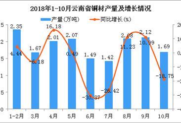 2018年1-10月云南省铜材产量为16.9万吨 同比下降4.79%