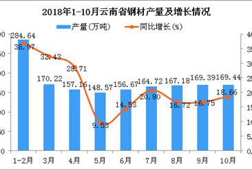 2018年1-10月云南省钢材产量为1587.99万吨 同比增长22.31%