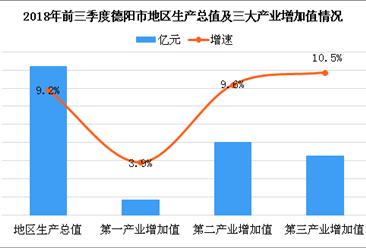 前三季度德阳市工业经济稳中有升 2018年德阳产业结构情况及产业转移分析