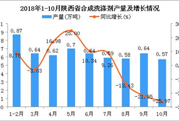 2018年1-10月陕西省合成洗涤剂产量为5.85万吨 同比下降1.35%