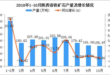 2018年1-10月陕西省铁矿石产量为1866.2万吨 同比下降6.48%