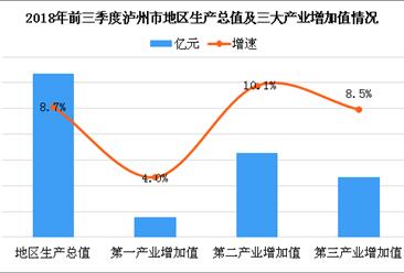 2018年泸州市产业结构情况及产业转移分析:泸州将优先承接发展医药产业(附产业转移目录)