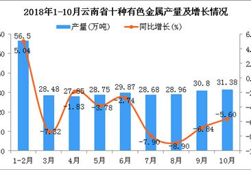 2018年1-10月云南省十种有色金属产量为291.27万吨 同比下降3.78%