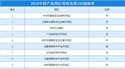2018中国产业园区持续发展100强榜单发布 江苏入榜产业园达20家