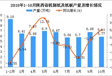 2018年1-10月陕西省机制纸及纸板产量为58.85万吨 同比下降3.79%