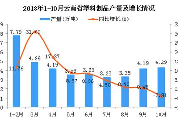 2018年1-10月云南省塑料制品产量为39.11万吨 同比增长8.85%