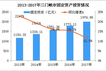 2018年河南三门峡市产业结构情况及产业转移分析:新能源等五大产业优先发展!(图)