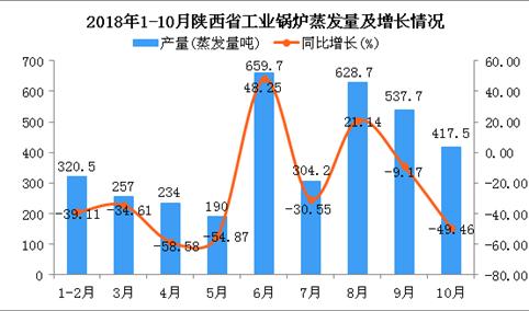 2018年1-10月陕西省工业锅炉蒸发量同比下降24.89%