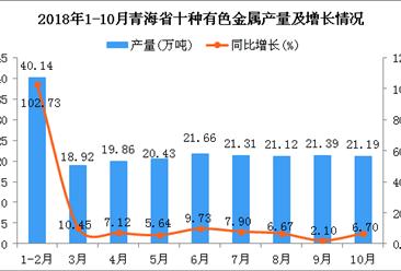 2018年1-10月青海省十种有色金属产量为206.02万吨 同比增长17.79%
