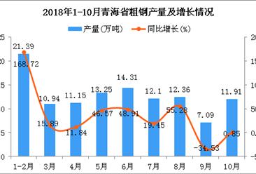 2018年1-10月青海省粗钢产量及增长情况分析