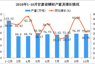 2018年1-10月甘肃省钢材产量为708.17万吨 同比增长31.09%