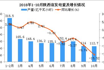 2018年1-10月陕西省发电量及增长情况分析(图)
