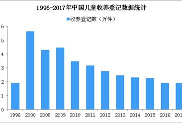 送走兒子求助遭拒咋辦?中國十年辦理收養登記28.7萬件(附數據圖)