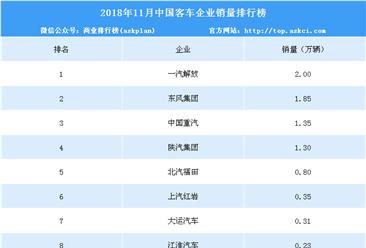 2018年11月中国重卡企业销量排行榜(TOP10)