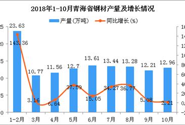 2018年1-10月青海省钢材产量为124.16万吨 同比增长29.24%