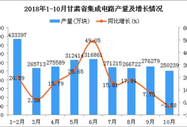 2018年1-10月甘肃省集成电路产量同比增长16.29%(图)