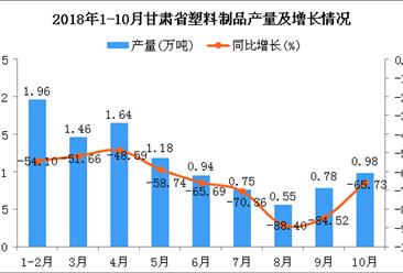 2018年1-10月甘肃省塑料制品产量为10.24万吨 同比下降67.23%