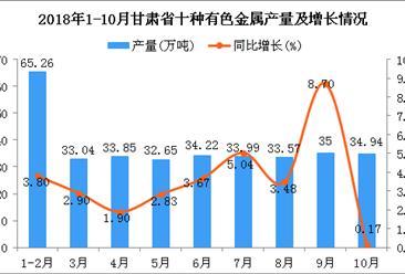 2018年1-10月甘肃省十种有色金属产量同比增长3.6%