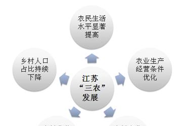 2018年江苏省乡村发展历程和现状分析:乡村人口占比持续下降(图)